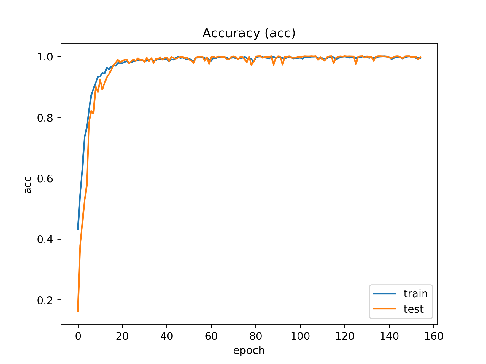 Plot showing convergence of accuracy over training time